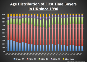 Age Distribution Of First Time Buyer