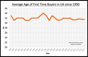 Average Age Of First Time Buyer