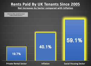 Rents Paid By UK Tenants Since 2005