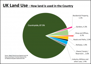 Fixed Graph On Land Usage