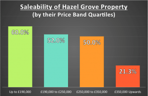 Saleability Of Hazel Grove