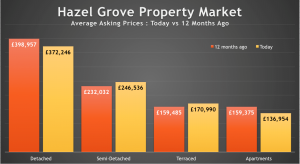 Hazel Grove Property Market – Asking Prices Up 1.1% in the Last 12 Months
