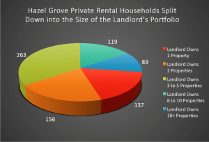 122 Hazel Grove Landlords Plan to Expand Their Buy To Let Portfolios