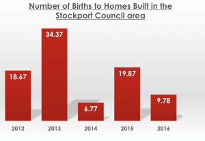 Number Of Births To Homes Built In The Stockport Council Area